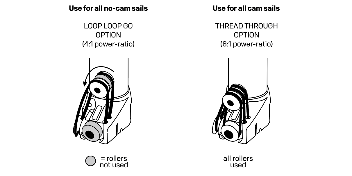 Using all 3 rollers of your sails tack roller vs. quick loop using only the 2 outside rollers