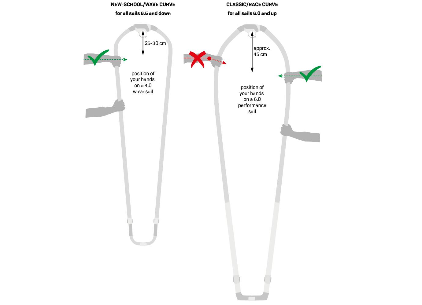 Bend Curve: New-School/Wave vs. Classic/Race