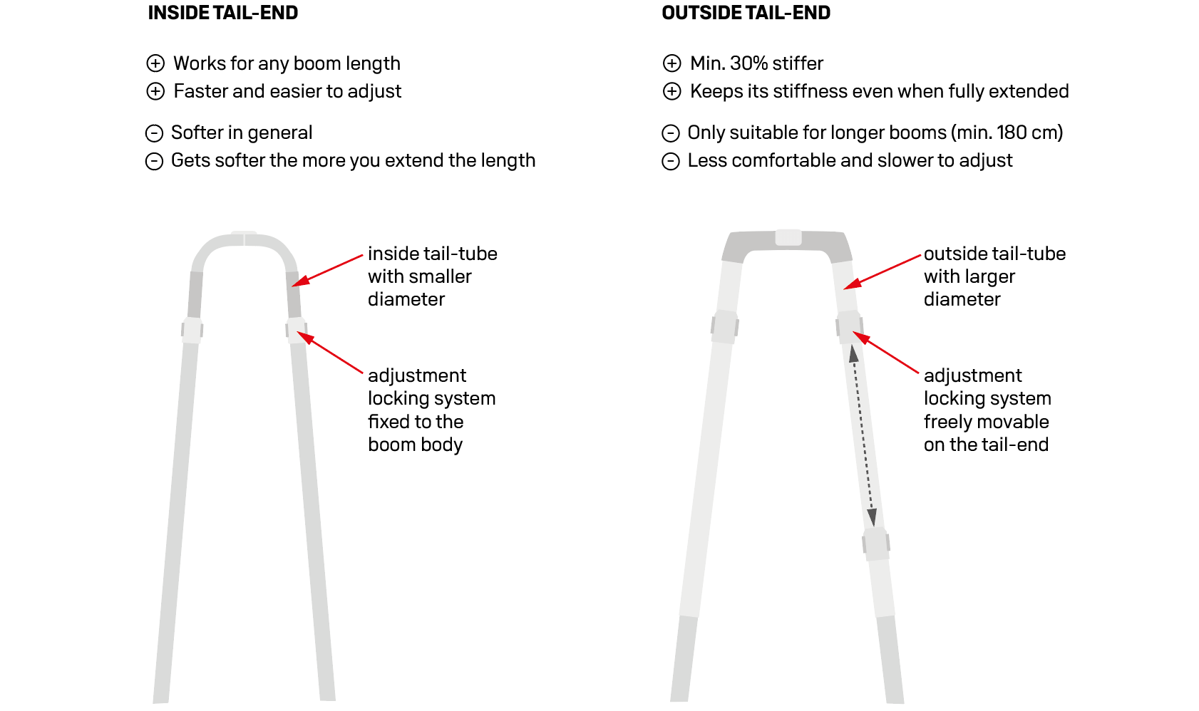 Tail-end: ease of use vs. stiffness vs. grip